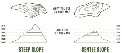 how to read a topographic map how to read a topographic map rei expert advice