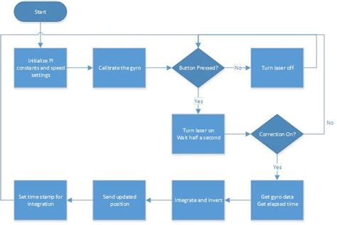 flow chart logic thermistor wiring schematic thermistor free engine image