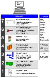 tcp ip dictionary definition tcp ip defined