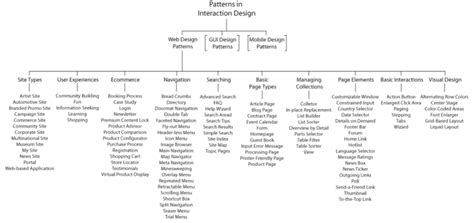 design pattern classification ui pattern documentation review boxes and arrows