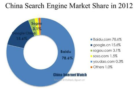Search China China Search Engine Market In 2012 Baidu Sogou China