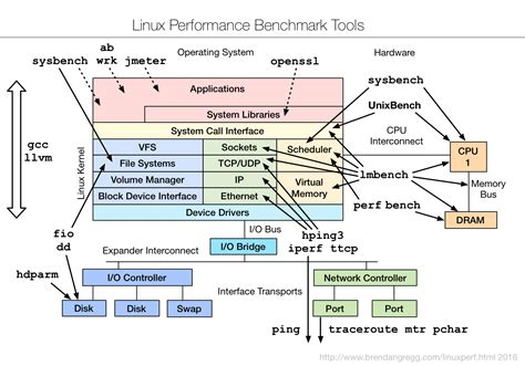 bench mark tool amazing 25 linux performance monitoring tools