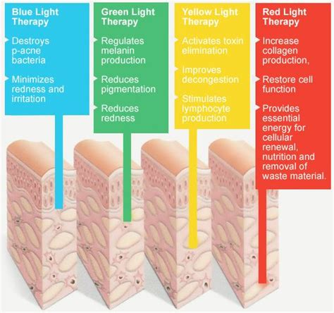 led light therapy benefits light therapy is a alternative therapy with a
