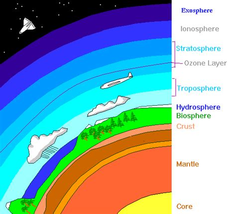 layers of the atmosphere diagram atmosphere