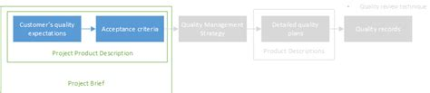 prince2 acceptance criteria template prince2 174 quality management mp