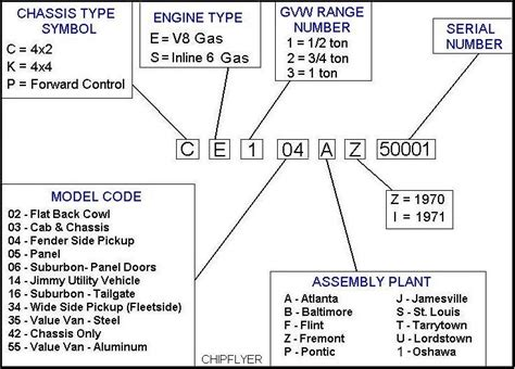vin decoder for 1957 gmc autos weblog