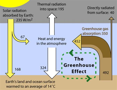 greenhouse effect diagram nothingnerdy 8 5 greenhouse effect notes 2011