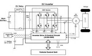 미래를 향한 질주 전기자동차 전기자동차용 인버터 기술