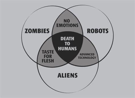 black venn diagram zombies robots and aliens venn diagram t shirt snorgtees