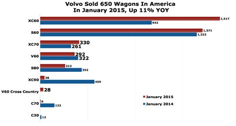 volvo truck sales 2015 car sales usa january 2015