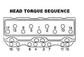 torque sequence