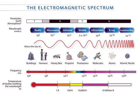 gamma rays wavelength and frequency range active science world spectrum of light