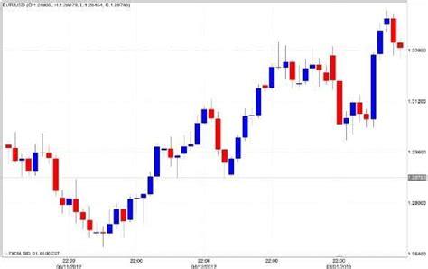grafico a candela come ottenere grafici trading in tempo reale