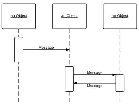sequence diagram maker uml sequence diagram tutorial flow chart maker
