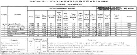 paritarias para peones rurales 2016 aumento salarial empleados rurales 2016 escala salarial