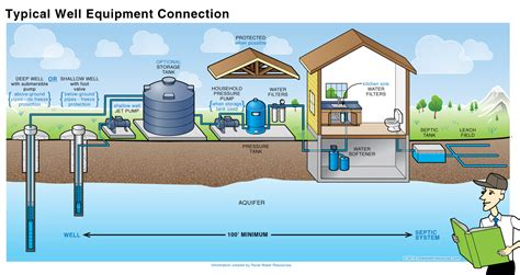 introduction the essentials of a water system