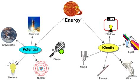is light energy potential or kinetic regents physics energy