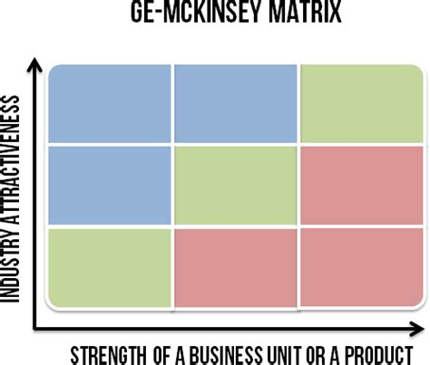 mckinsey matrix template ge mckinsey matrix smi