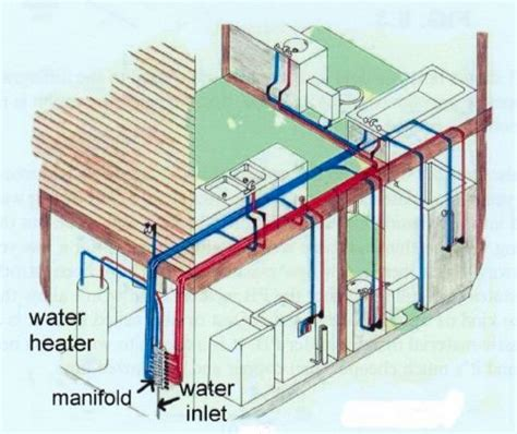 house plumbing system pex plumbing system using a distribution manifold with various size diameters running