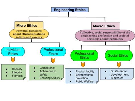 Engineering Ethics ethics in engineering profession general studies