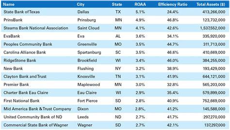 banks list image gallery efficiency ratio