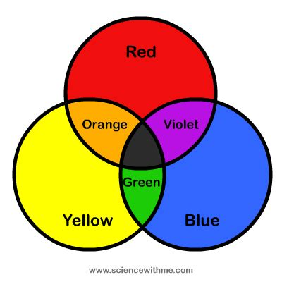 what color make learn about color