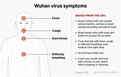 early symptoms    coronavirus