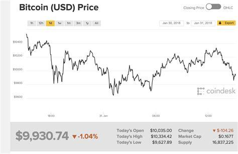 bitcoin quotazione krugman bitcoin 232 una bolla che finir 224 in tragedia tom
