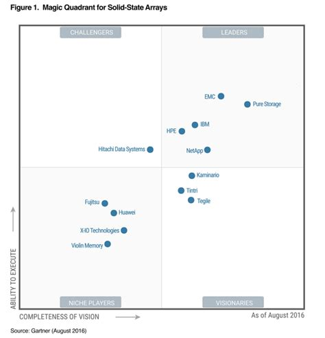 gartner magic quadrant storage gartner magic quadrant cloud storage pure storage blog