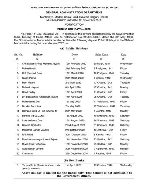 maharashtra govt issues list  public holidays   public holidays news