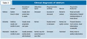 Troubleshooting delirium in elderly inpatients psychiatric times