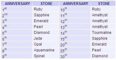 Wedding Anniversary Chart by Wedding Anniversary Chart Gemthaburi