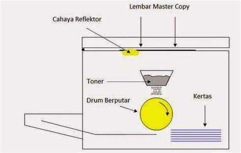Tinta Untuk Mesin Fotocopy prinsip dan cara kerja mesin fotocopy info elektro