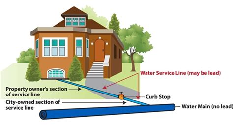 City Of Milwaukee Property Recording Lead Awareness And Water Safety