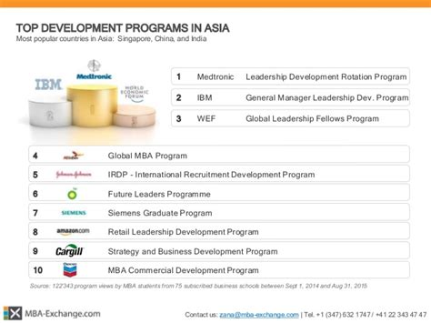 Asia Mba Ranking 2014 by Mba Exchange 166 Mba Development Programs Report 2015