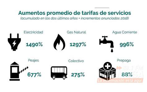 paritarias de servicios pblicos acuerdan aumentos con afirman que argentina es el pa 237 s con mayor incremento del