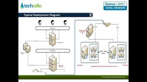 deployment diagram visio 2013 typical deployment diagram