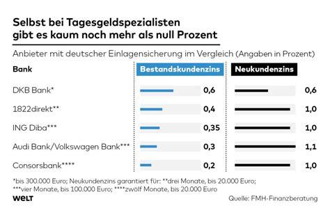 deutsche bank sparcard zinsen tagesgeld ing diba zinsen deutsche bank broker
