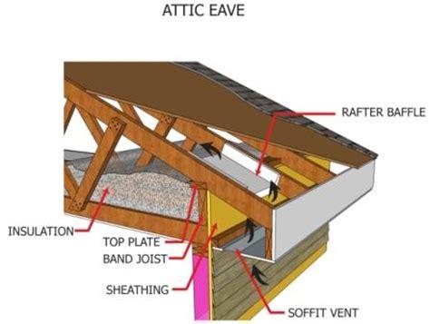attic ventilation    soffit vents doityourself