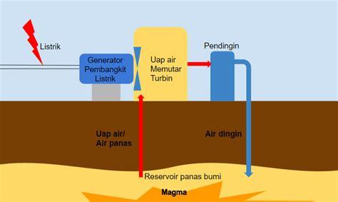 panas bumi ensiklopedi jurnal bumi