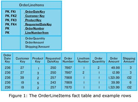 What Is A Fact Table by Data Warehouse How Do You Roll Up Header Level Values On