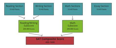 sat section breakdown arborbridge the new sat part 1 an overview