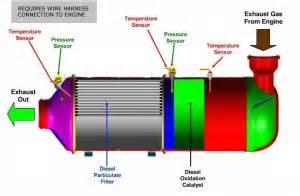 International Exhaust Regeneration System Information For Customers Southland International Trucks