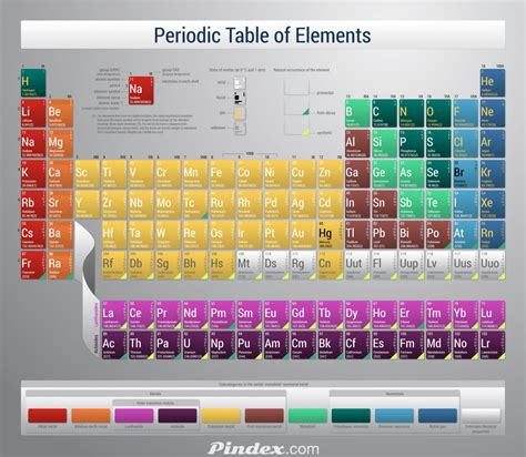 The Majority Of Elements In The Periodic Table Are by The Periodic Table
