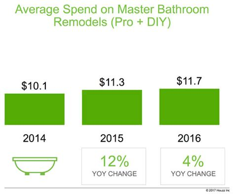 how much to spend on bathroom remodel new study shows how much millennials are spending on home
