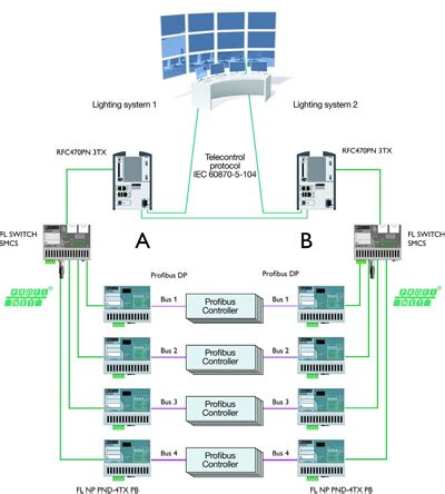 airport lighting diagram the industrial ethernet book knowledge studies