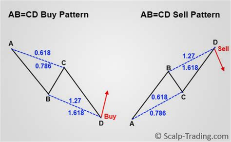 abcd pattern trading how to trade the abcd harmonic trading scalp trading com