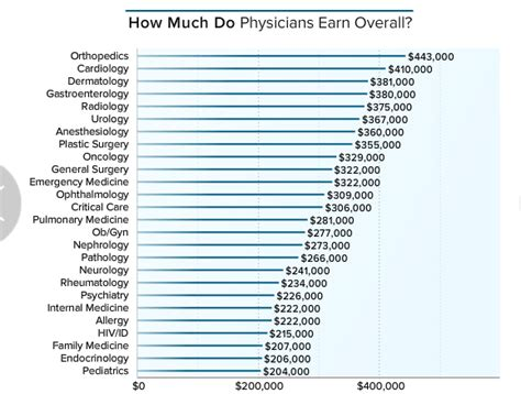 Salary Of Mba In Canada Per Month by As A Doctor In The Usa What Is Your Annual Salary