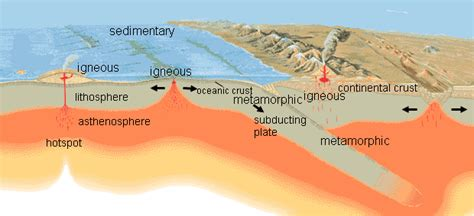 diagram of metamorphic rock recognizing the three types of rocks