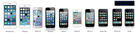 iphone evolution iphone timeline evolution